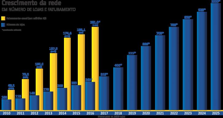 Gráfico-Crescimento-da-Rede-Atualizado-Metas-2025-725x382